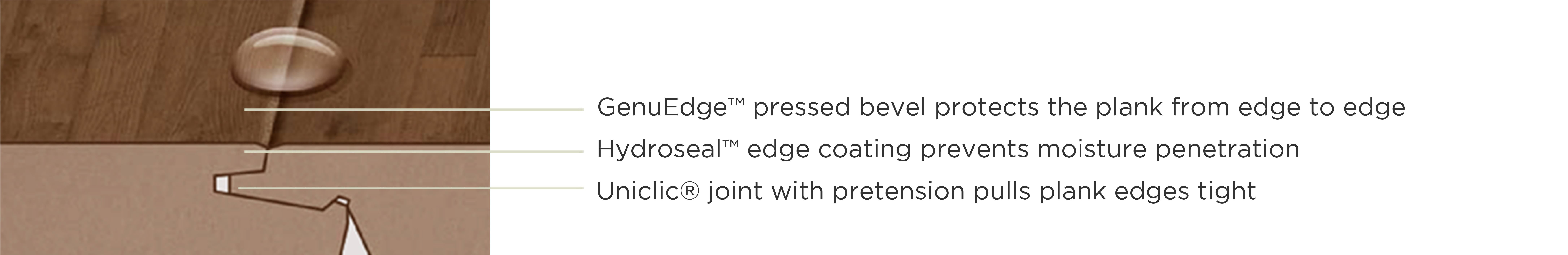 Daigram for Pergo TimberCraft features. GenuEdge™ pressed bevel protects the plank from edge to edge, Hydroseal™ edge coating prevents moisture penetration, Uniclic® joint with pretension pulls plank edges tight